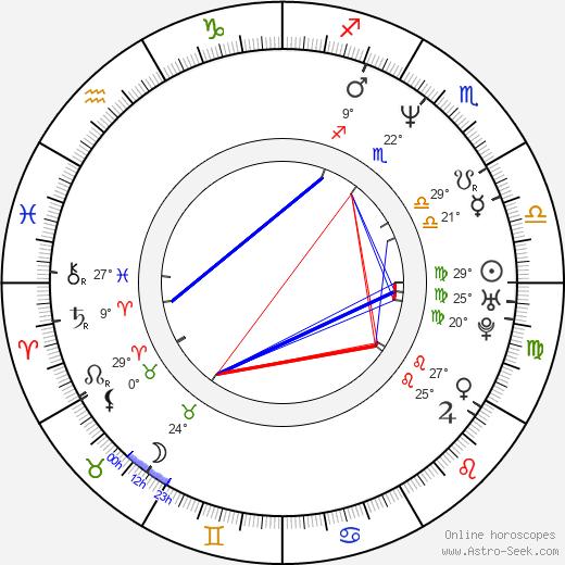 LisaRaye McCoy-Misick birth chart, biography, wikipedia 2019, 2020