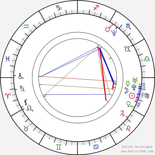 Lloyd Daniels tema natale, oroscopo, Lloyd Daniels oroscopi gratuiti, astrologia