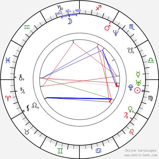 Louis C. K. birth chart, Louis C. K. astro natal horoscope, astrology
