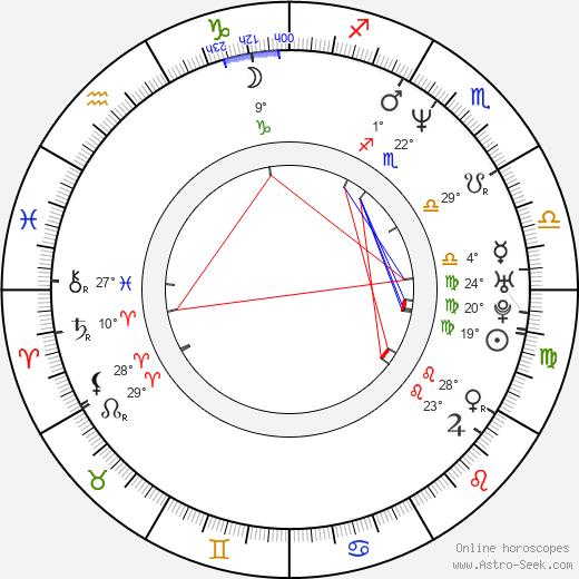 Louis Szekely birth chart, biography, wikipedia 2020, 2021