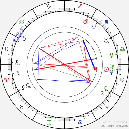 Ludmila Peterková astro natal birth chart, Ludmila Peterková horoscope, astrology