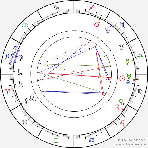 Malik Yoba astro natal birth chart, Malik Yoba horoscope, astrology