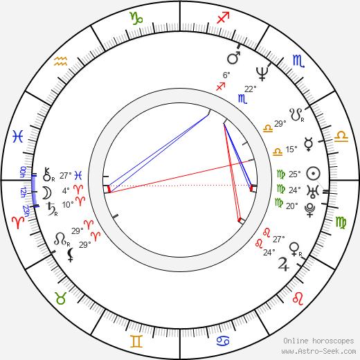 Mamoru Hosoda birth chart, biography, wikipedia 2020, 2021