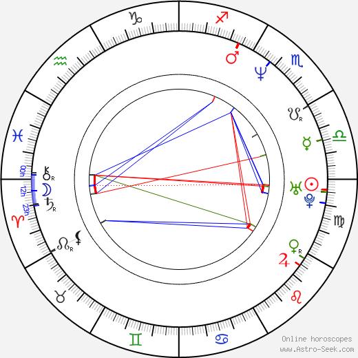 Mamoru Hosoda birth chart, Mamoru Hosoda astro natal horoscope, astrology