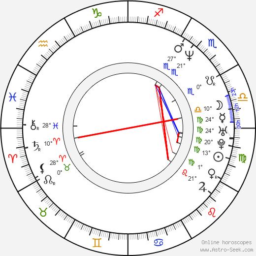 Martin Todsharow birth chart, biography, wikipedia 2020, 2021