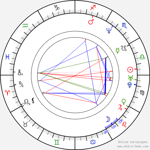 Miguel Nadal birth chart, Miguel Nadal astro natal horoscope, astrology