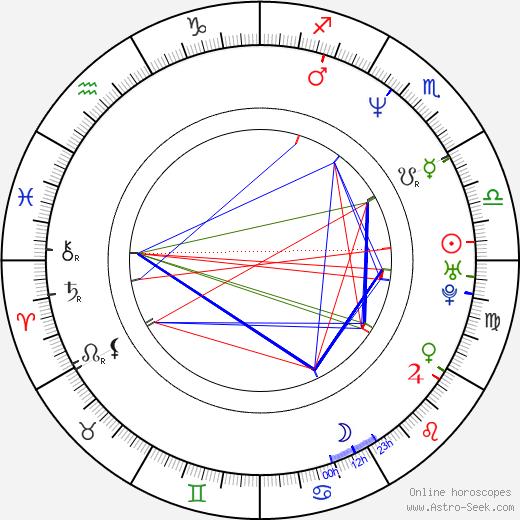 Mira Sorvino astro natal birth chart, Mira Sorvino horoscope, astrology