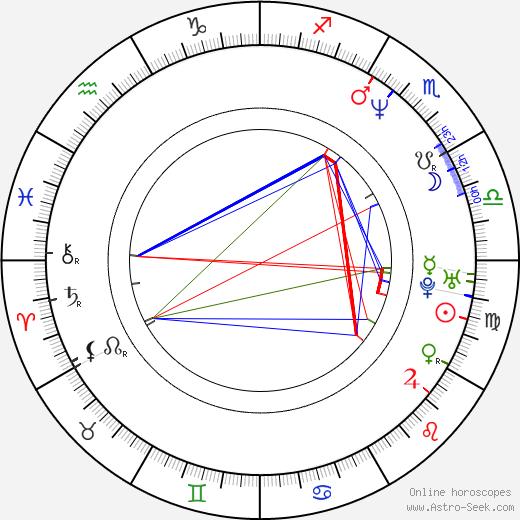 Natalia Wörner astro natal birth chart, Natalia Wörner horoscope, astrology