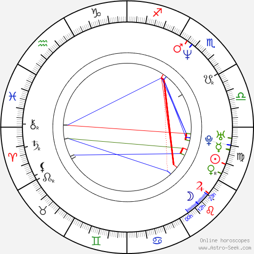 Ostap Stupka birth chart, Ostap Stupka astro natal horoscope, astrology
