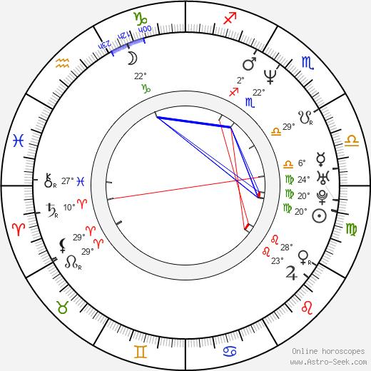 Patrick McGaw birth chart, biography, wikipedia 2020, 2021