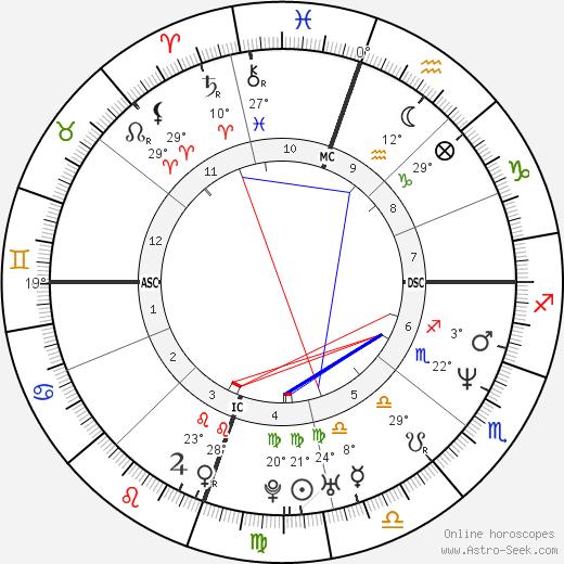 Patrick O'Neal birth chart, biography, wikipedia 2020, 2021