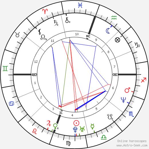 Patrick O'Neal birth chart, Patrick O'Neal astro natal horoscope, astrology