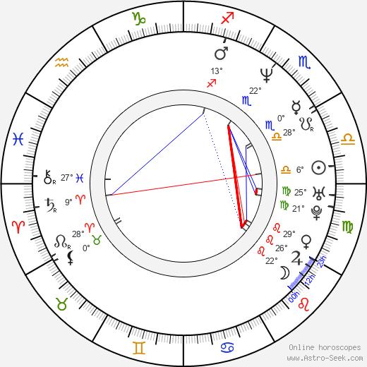 Paulo Machline birth chart, biography, wikipedia 2019, 2020