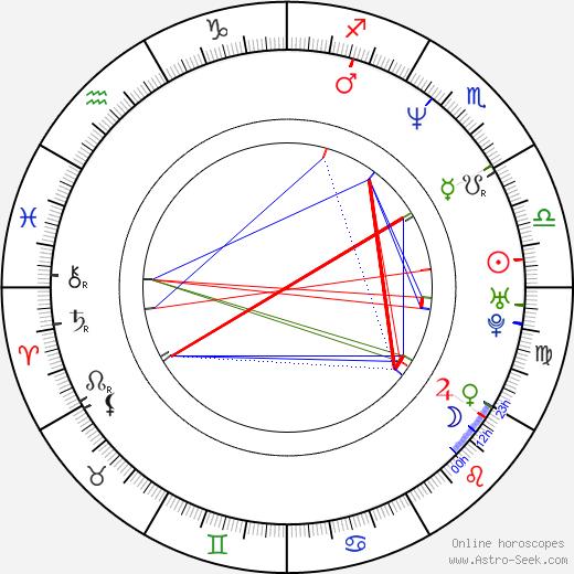 Paulo Machline astro natal birth chart, Paulo Machline horoscope, astrology
