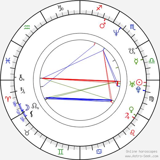 Regina Zahradníková-Řandová birth chart, Regina Zahradníková-Řandová astro natal horoscope, astrology