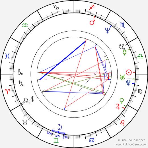 Rune Bendixen astro natal birth chart, Rune Bendixen horoscope, astrology