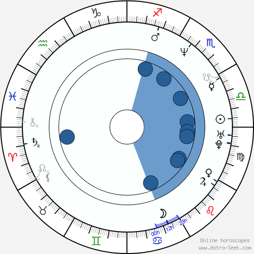 Šárka Tomanová wikipedia, horoscope, astrology, instagram