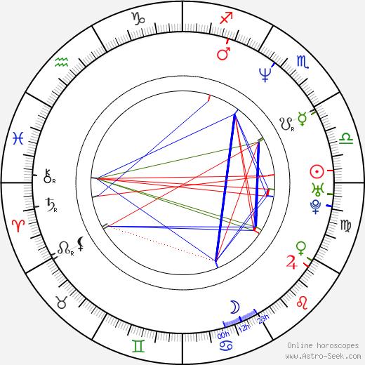 Šárka Tomanová birth chart, Šárka Tomanová astro natal horoscope, astrology