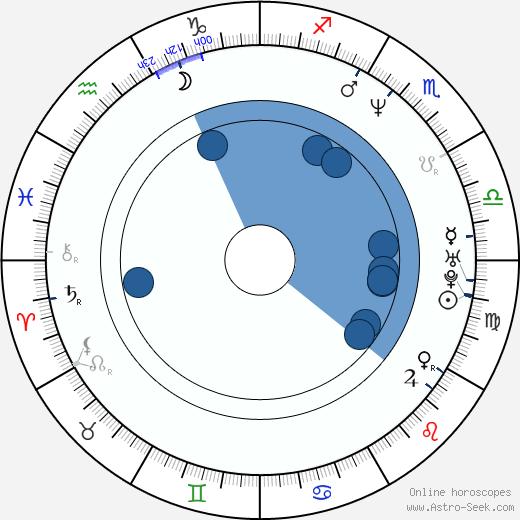 Tim Owens wikipedia, horoscope, astrology, instagram