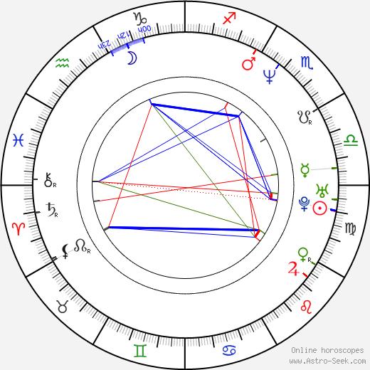 Tim Owens birth chart, Tim Owens astro natal horoscope, astrology