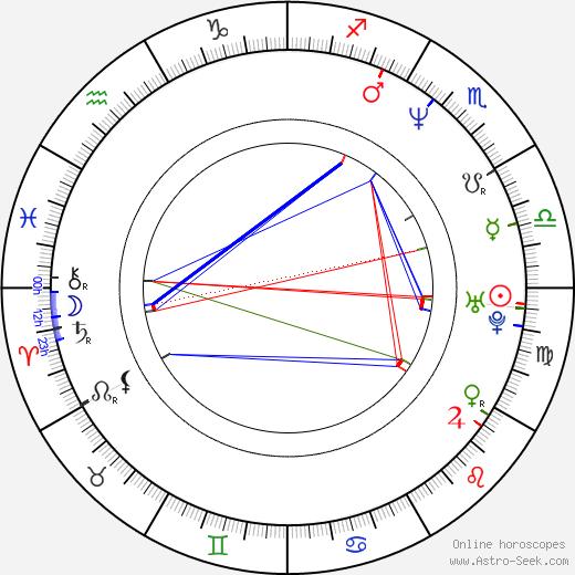 Tim Sitarz tema natale, oroscopo, Tim Sitarz oroscopi gratuiti, astrologia