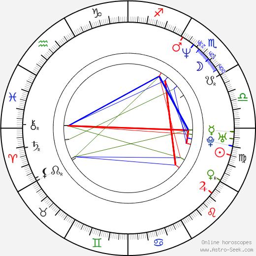 Ylfa Edelstein astro natal birth chart, Ylfa Edelstein horoscope, astrology