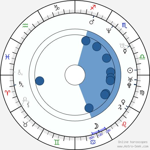 Zbyšek Pantůček wikipedia, horoscope, astrology, instagram