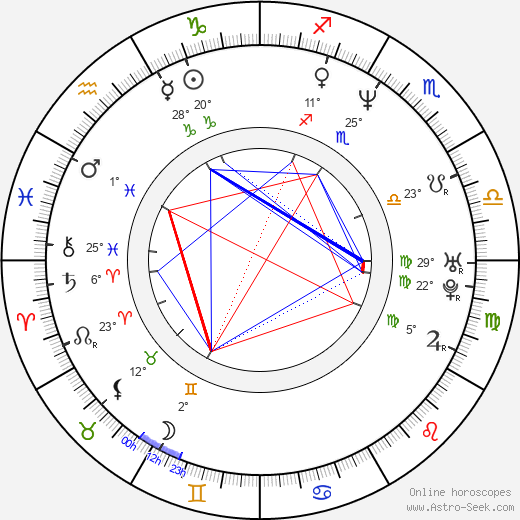 Aglaia Szyszkowitz birth chart, biography, wikipedia 2018, 2019