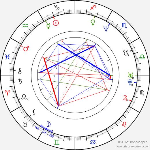 Aglaia Szyszkowitz astro natal birth chart, Aglaia Szyszkowitz horoscope, astrology