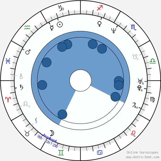 Alberto San Juan wikipedia, horoscope, astrology, instagram