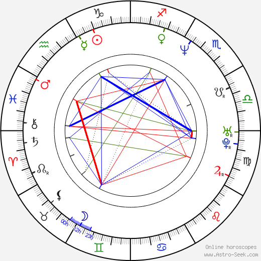 Alberto San Juan birth chart, Alberto San Juan astro natal horoscope, astrology