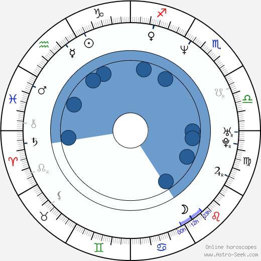 Anders Bagge wikipedia, horoscope, astrology, instagram