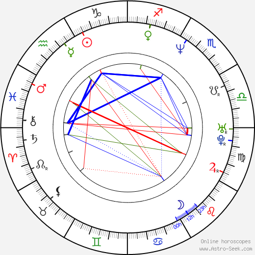 Anders Bagge birth chart, Anders Bagge astro natal horoscope, astrology