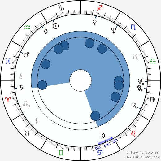 Andrea Holíková wikipedia, horoscope, astrology, instagram