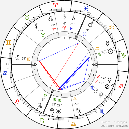 Antonio Tartaglia birth chart, biography, wikipedia 2020, 2021