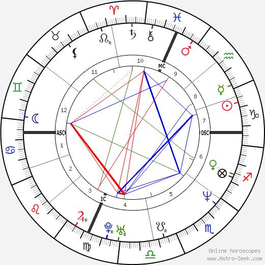 Antonio Tartaglia birth chart, Antonio Tartaglia astro natal horoscope, astrology