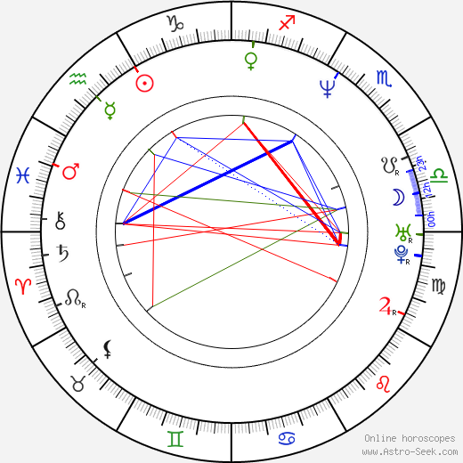 Artur Dmitriev astro natal birth chart, Artur Dmitriev horoscope, astrology