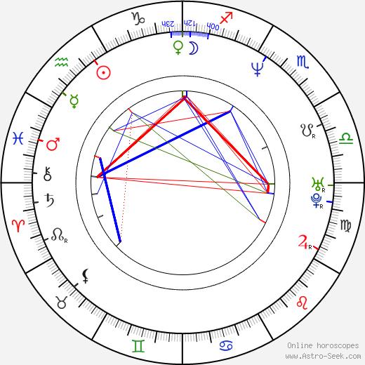 Bill Curran birth chart, Bill Curran astro natal horoscope, astrology