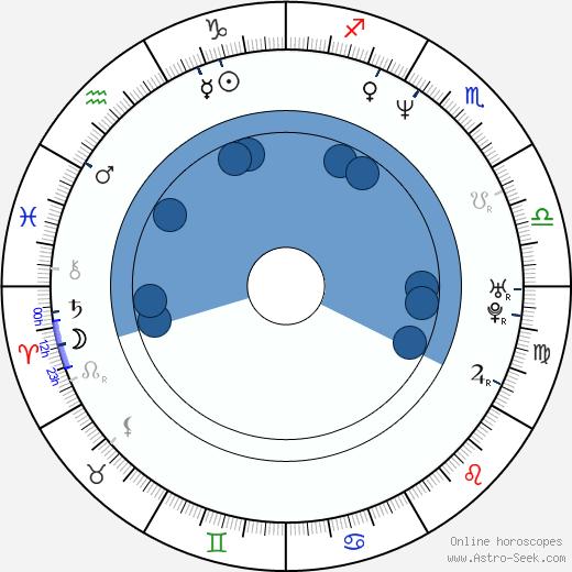 Carl Schlyter wikipedia, horoscope, astrology, instagram