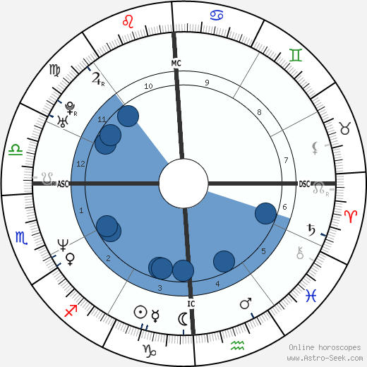 Carolyn Jessop wikipedia, horoscope, astrology, instagram