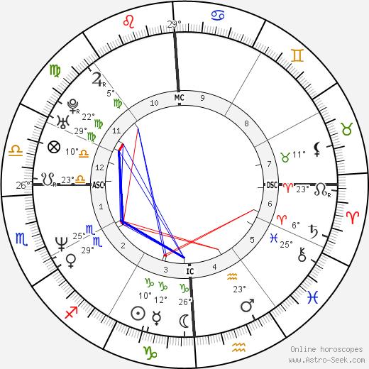 Carolyn Jessop birth chart, biography, wikipedia 2019, 2020