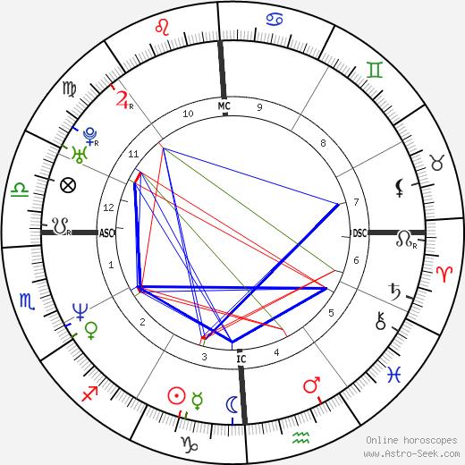 Carolyn Jessop birth chart, Carolyn Jessop astro natal horoscope, astrology