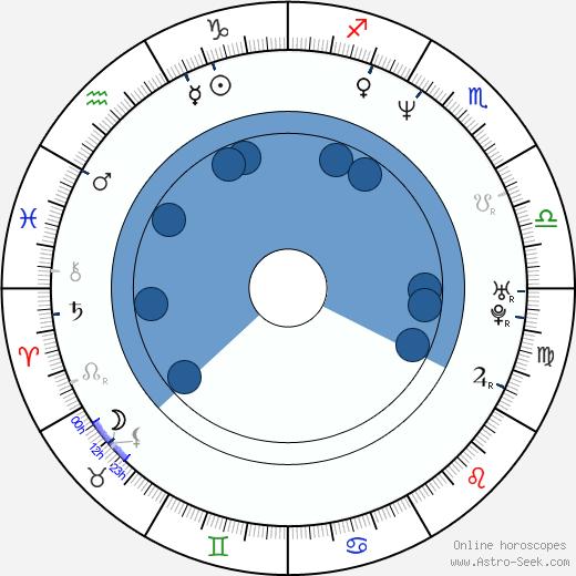 Catalina Saavedra wikipedia, horoscope, astrology, instagram