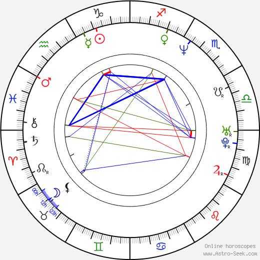 Catalina Saavedra astro natal birth chart, Catalina Saavedra horoscope, astrology