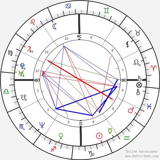 Чад Лоу Chad Lowe день рождения гороскоп, Chad Lowe Натальная карта онлайн
