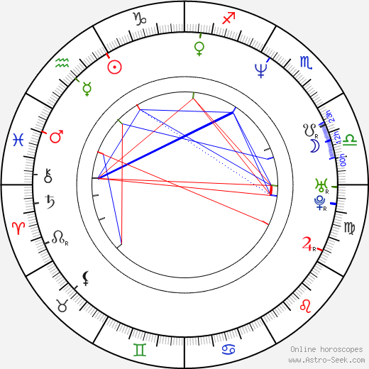 Charlotte Ross birth chart, Charlotte Ross astro natal horoscope, astrology
