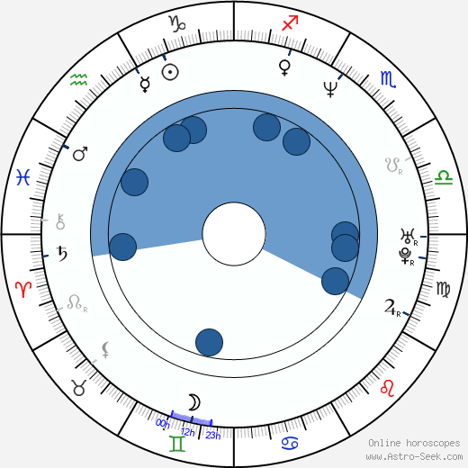 Chris Gartin wikipedia, horoscope, astrology, instagram