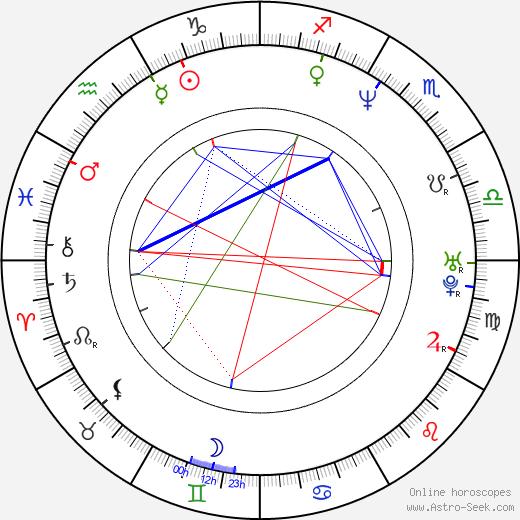 Chris Gartin astro natal birth chart, Chris Gartin horoscope, astrology