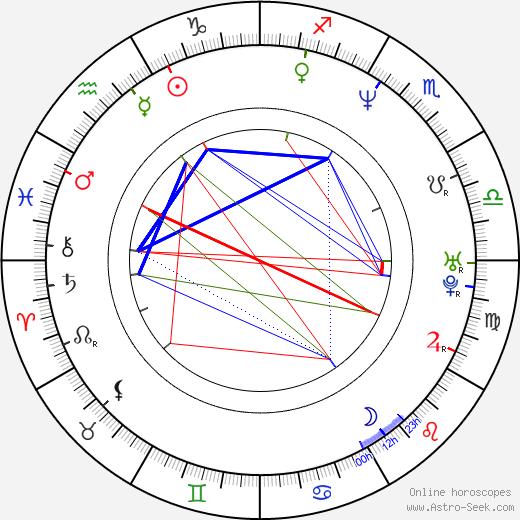 Danni Ashe birth chart, Danni Ashe astro natal horoscope, astrology
