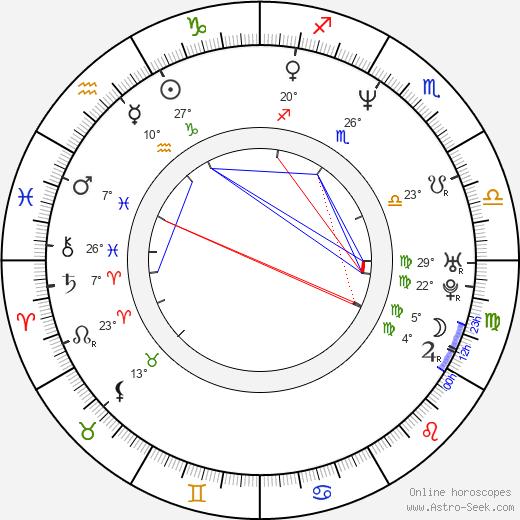 David Ayer birth chart, biography, wikipedia 2020, 2021